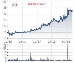 Agrimeco đã thoái hết vốn tại Năng lượng Vinaconex (VCP) - Ảnh 1.