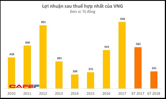 Duy trì tốc độ tăng trưởng cao, doanh thu quảng cáo của VNG đã vượt xa FPT Online - Ảnh 1.