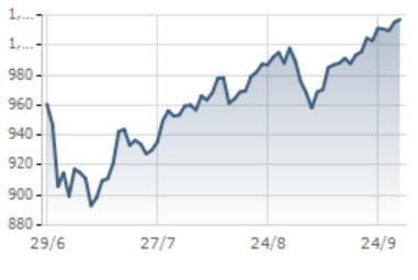 [Điểm nóng TTCK tuần 24/09 - 30/09] VN-Index tiến gần đến mốc kháng cự quan trọng - Ảnh 1.