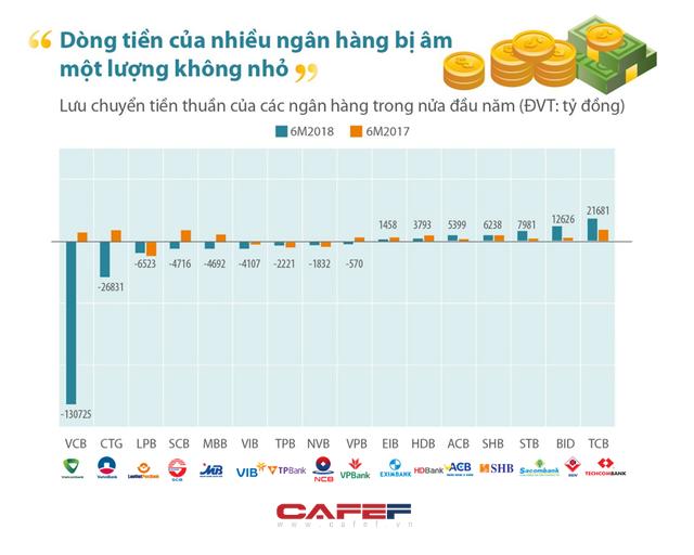 Soi dòng tiền: Nhiều ngân hàng lớn hao hụt mạnh trong nửa đầu năm - Ảnh 1.