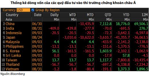 Thị trường đang đâyn nhiều thông tin bất lợi, VN-Index khó đạt mốc 1.000 điểm - Ảnh 2.
