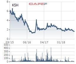 KSH liên tục dò đáy, em trai Chủ tịch tranh thủ đăng ký mua 14 triệu cổ phiếu - Ảnh 1.