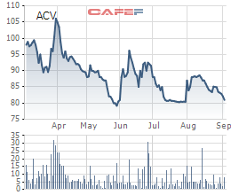 Tổng Công ty Cảng hàng không (ACV) sắp chi 2.000 tỷ trả cổ tức, mật độ 9% - Ảnh 1.