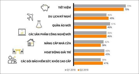 70% người Việt có xu hướng tiết kiệm tiền nhàn rỗi - Ảnh 1.
