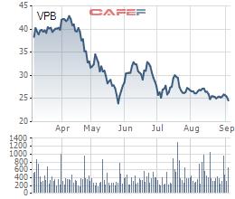 12 sếp VPBank đăng ký mua 56% tổng số cổ phiếu ESOP - Ảnh 2.