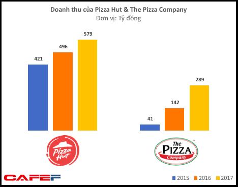 """""""Chung cảnh ngộ"""" như Lotteria hay KFC, những chuỗi pizza đình đám nhất Việt Nam cũng chìm trong thua lỗ - Ảnh 2."""