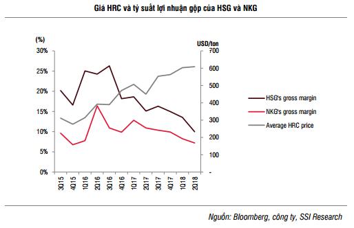 Doanh thu tăng trưởng mạnh nhưng lợi nhuận của 2 đại gia tôn mạ Hoa Sen và Nam Kim đều lao dốc - Ảnh 2.
