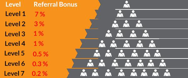 Mô hình MLM nhằm thu hút thêm nhiều nhà đầu tư mới - giống đa cấp.