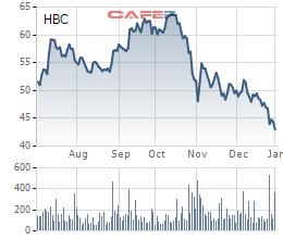 Diến biến giá cổ phiếu HBC trong 6 tháng gần đây.