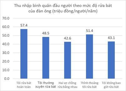 Từ câu chuyện của tỷ phú Jeff Bezos, đàn ông Việt Nam rửa bát ra sao góc nhìn số liệu  - Ảnh 2.