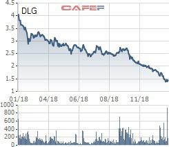 DLG dò đáy, CEO của Đức Long Gia Lai vẫn chưa mua được 10 triệu cổ phiếu đăng ký do chưa thu xếp kịp tài chính - Ảnh 1.