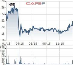 Năm Bảy Bảy (NBB) lên phương án mua lại gần 10 triệu cổ phiếu quỹ - Ảnh 1.