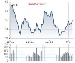 Kế toán trưởng Vietcombank mua xong 10.000 cổ phiếu VCB - Ảnh 1.
