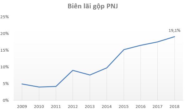 PNJ hoàn thành vượt kế hoạch năm 2018, biên lợi nhuận đạt kỷ lục - Ảnh 1.
