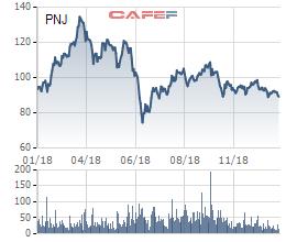PNJ hoàn thành vượt kế hoạch năm 2018, biên lợi nhuận đạt kỷ lục - Ảnh 3.