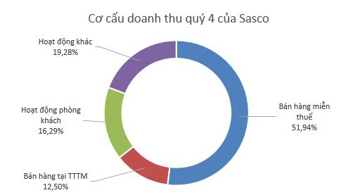 Sasco: LNTT quý 4 tăng trưởng 20%, bán hàng miễn thuế đóng góp hơn 1/2 tổng doanh thu - Ảnh 1.