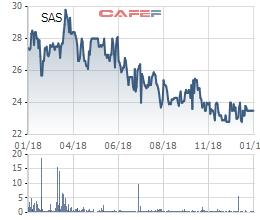 Sasco: LNTT quý 4 tăng trưởng 20%, bán hàng miễn thuế đóng góp hơn 1/2 tổng doanh thu - Ảnh 3.