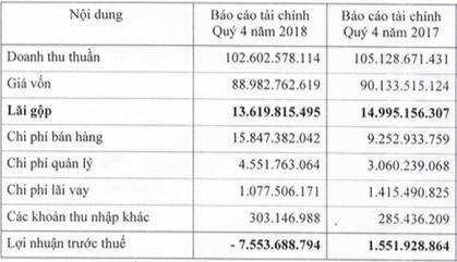 Liên tục thua lỗ, Dược Lâm Đồng lỗ luỹ kế hơn 4 tỷ trước khi về chung nhà với Nguyễn Kim - Ảnh 2.