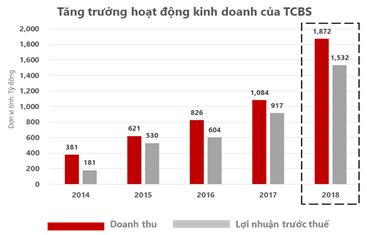 TCBS lãi trước thuế 1.532 tỷ đồng trong năm 2018, tăng trưởng mạnh so với năm trước