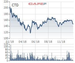 Coteccons: Quý 4 lãi 319 tỷ đồng giảm 31% so với cùng kỳ - Ảnh 2.
