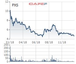 Cả 4 quý kinh doanh bết bát, PXS kết thúc năm 2018 với khoản lỗ 139 tỷ đồng - Ảnh 1.