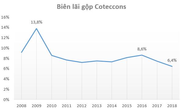 Biên lợi nhuận thấp kỷ lục, điều gì đang diễn ra với Coteccons? - Ảnh 1.