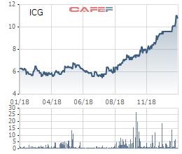 Hoàn thành dự án Northern Diamond, quý 4 ICG báo lãi 40 tỷ đồng tăng mạnh so với cùng kỳ - Ảnh 1.