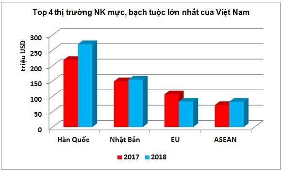 Hàn Quốc dần đầu thị trường tiêu thụ mực, bạch tuộc của Việt Nam - Ảnh 2.