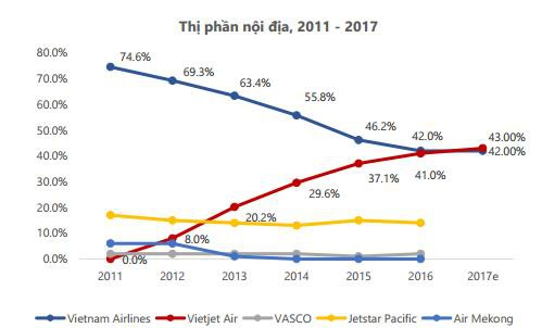 Thị trường hàng không Việt Nam diễn biến như thế nào khi Bamboo Airways chính thức nhập cuộc? - Ảnh 1.