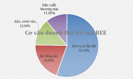 Cơ điện lạnh (REE) báo lãi trước thuế kỷ lục 2.118 tỷ đồng, vượt 37% kế hoạch năm - Ảnh 1.