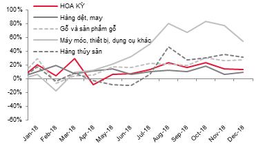 Dự báo năm 2019 nhiều ngành của Việt Nam chịu tác động từ kinh tế Trung Quốc - Ảnh 2.