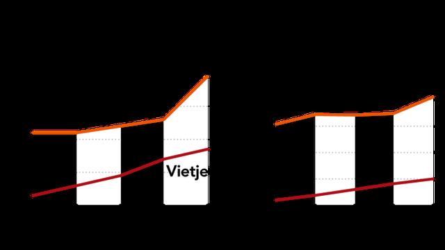 Dấu hỏi lớn về tương lai liên doanh AirAsia Việt Nam: 3 lần gia nhập đều thất bại, đến lần thứ 4 phải đối đầu Vietjet - 'bản sao' từng copy mô hình của mình và đang thành công rực rỡ - Ảnh 2.