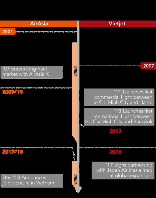 Dấu hỏi lớn về tương lai liên doanh AirAsia Việt Nam: 3 lần gia nhập đều thất bại, đến lần thứ 4 phải đối đầu Vietjet - 'bản sao' từng copy mô hình của mình và đang thành công rực rỡ - Ảnh 4.