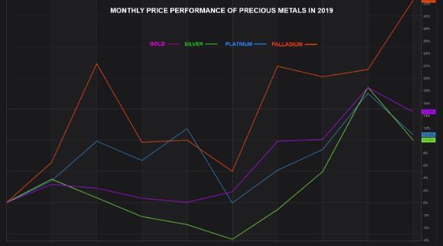 Thị trường ngày 01/10: Giá dầu, vàng lao dốc - Ảnh 1.