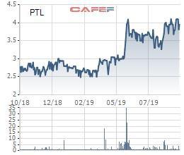 Phó Giám đốc Petroland tiếp tục đăng ký mua 3 triệu cổ phiếu PTL - Ảnh 1.