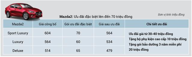 THACO chơi lớn phân khúc B: Mazda2 giảm giá kỷ lục trong cuộc đua cùng Kia Soluto - Ảnh 2.