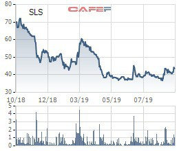 Mía các con phố Sơn La (SLS) chốt quyền nhận cổ tức bằng tiền mật độ 50% - Ảnh 1.