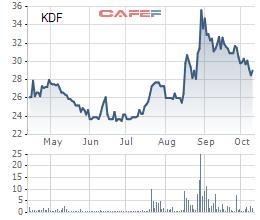 KIDO Foods (KDF) tiến hành mua 2,5 triệu cổ phiếu quỹ từ 23/10 - Ảnh 1.