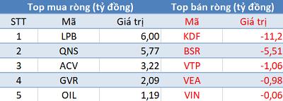 Thị trường hồi phục, khối ngoại vẫn bán ròng trong phiên 11/10 - Ảnh 3.