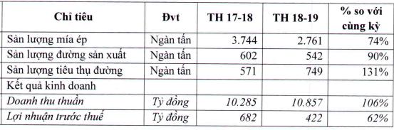 TTC Sugar (SBT): Lợi nhuận niên độ 2018-2019 giảm 40% về 422 tỷ đồng, dự báo sản lượng ngành đường tiếp tục sụt giảm - Ảnh 1.