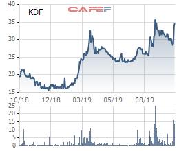 KIDO Foods (KDF): Lợi nhuận trước thuế 9 tháng đạt 180 tỷ đồng, gấp hơn 3 lần cùng kỳ - Ảnh 1.
