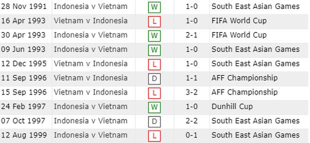 Indonesia áp đảo về thành tích đối đầu, người hâm mộ Việt Nam chờ phù thủy Park Hang-seo viết lại lịch sử - Ảnh 1.