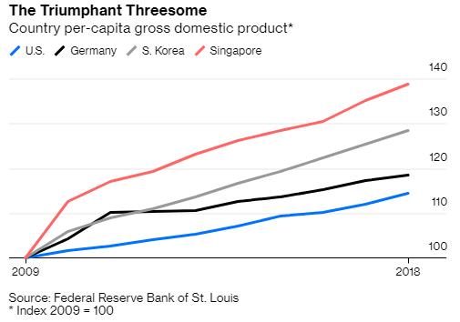 Chiến tranh thương mại và Trung Quốc đang vùi dập 3 ngôi sao của kinh tế thế giới? - Ảnh 1.