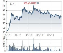Thủy sản Cửu Long An Giang (ACL) báo lợi nhuận quý 3 chỉ bằng 1/5 cùng kỳ - Ảnh 2.