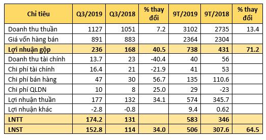 Nam Việt (ANV) tiếp tục lãi lớn trong quý 3 nhờ xuất khẩu - Ảnh 2.