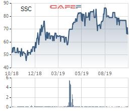 Saigon Cargo Service (SCS) chốt quyền tạm ứng cổ tức bằng tiền đợt 1/2019 tỷ lệ 30% - Ảnh 1.