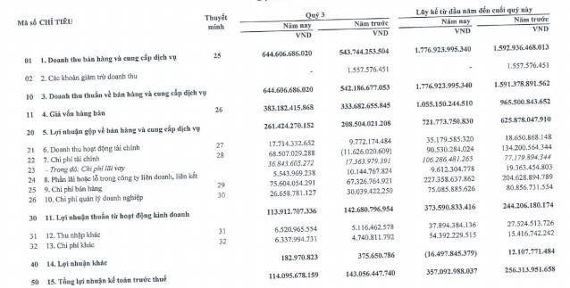 Biwase (BWE) lãi sau thuế 314 tỷ đồng, tăng gần 18% so với cùng kỳ năm ngoái - Ảnh 1.