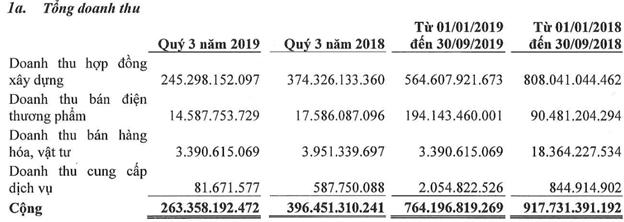 Đạt Phương (DPG) lỗ gần 30 tỷ trong quý 3, mới chỉ hoàn thành 2% kế hoạch năm 2019 - Ảnh 1.