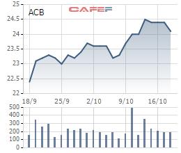 ACB sẽ bán 35,2 triệu cổ phiếu quỹ từ 30/10-29/11 - Ảnh 1.