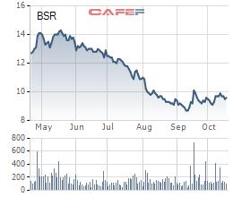 Lọc hoá dầu Bình Sơn (BSR): LNST quý 3 giảm 1/2 xuống còn 589 tỷ đồng - Ảnh 3.